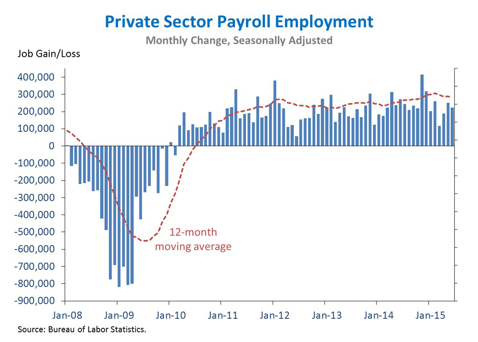 private sector payroll