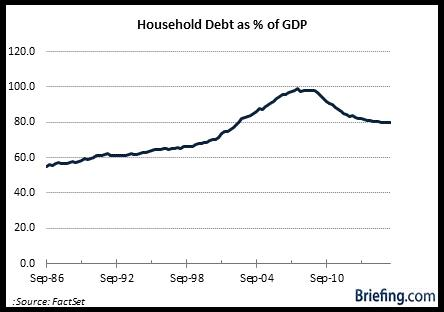 household-debt-gdp