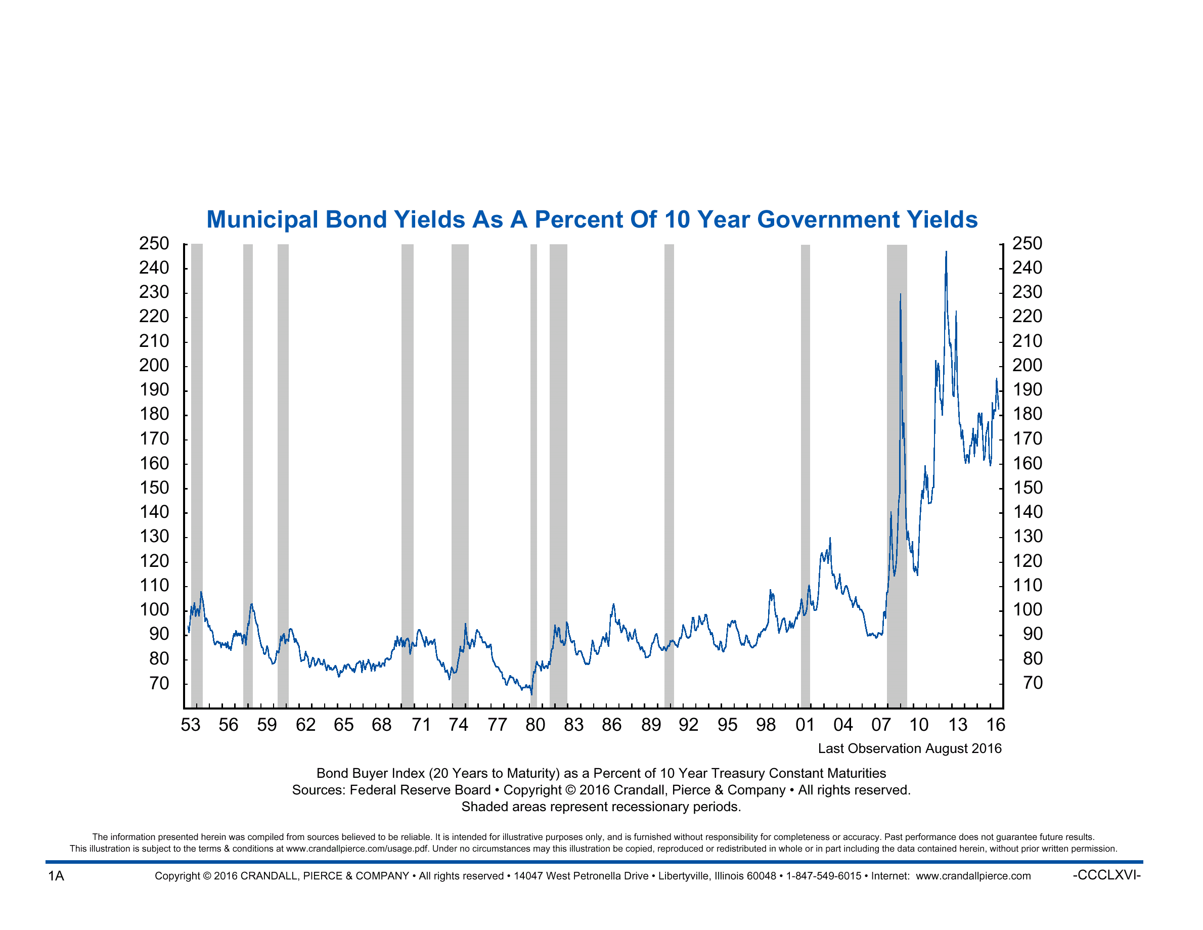muni-bond-yields